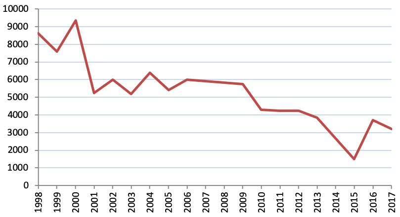 Meldinių nendrinukių populiacija Baltarusijoje