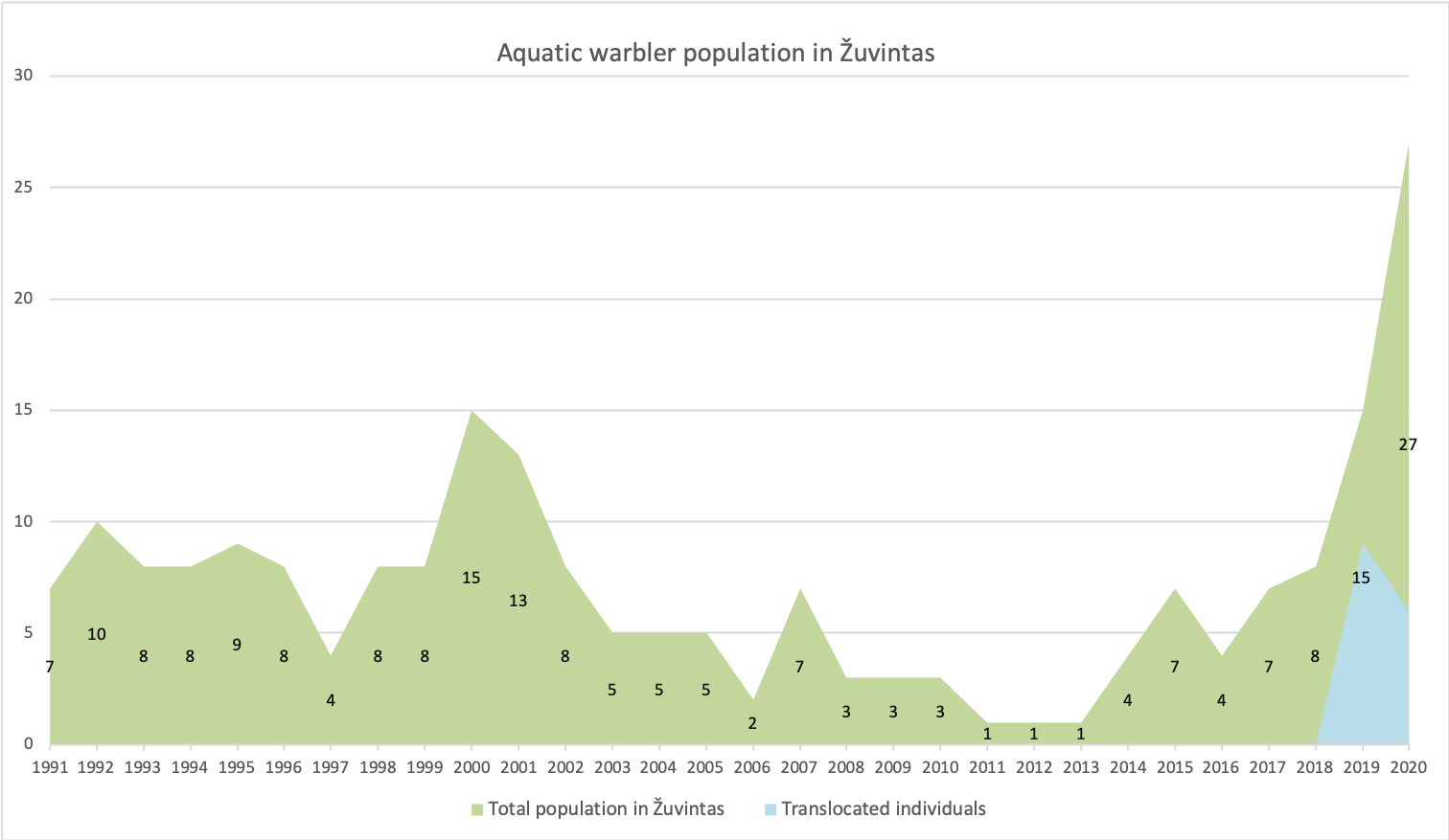 Population change of Aquatic warbler in Žuvintas Biosphere Reserve. Consecutive research of Aquatic warblers in the Žuvintas Biosphere Reserve has been carried out since 1991. To date, the highest number of singing males (15) has been observed in 2000 and 2019. The data of 2020 will be revised after the second count in July.